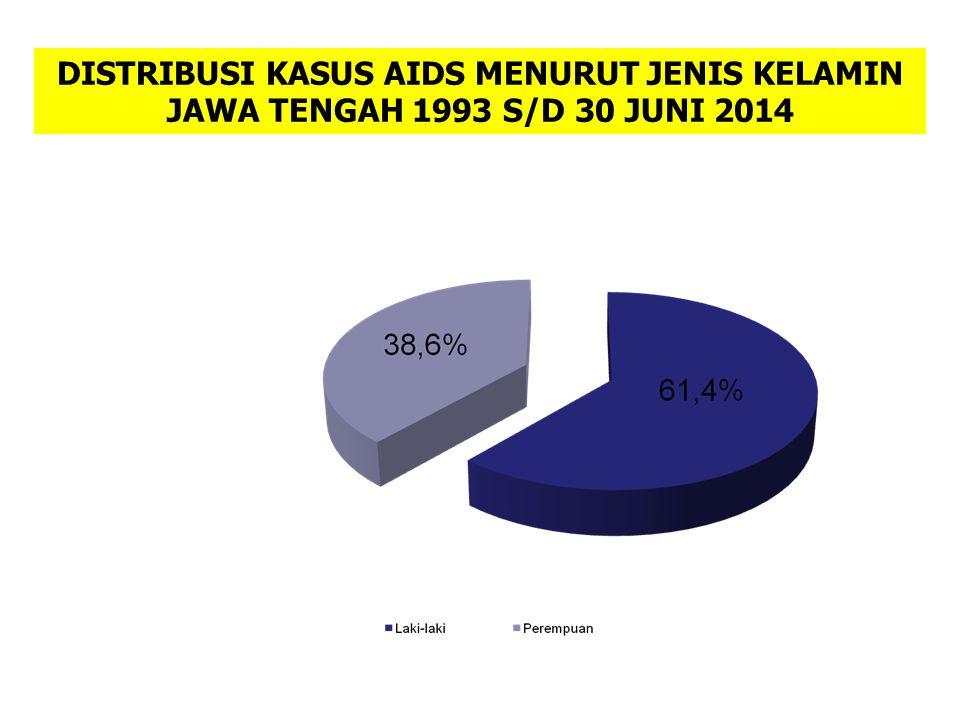 DISTRIBUSI KASUS AIDS MENURUT JENIS KELAMIN JAWA TENGAH 1993 S/D 30 JUNI 2014