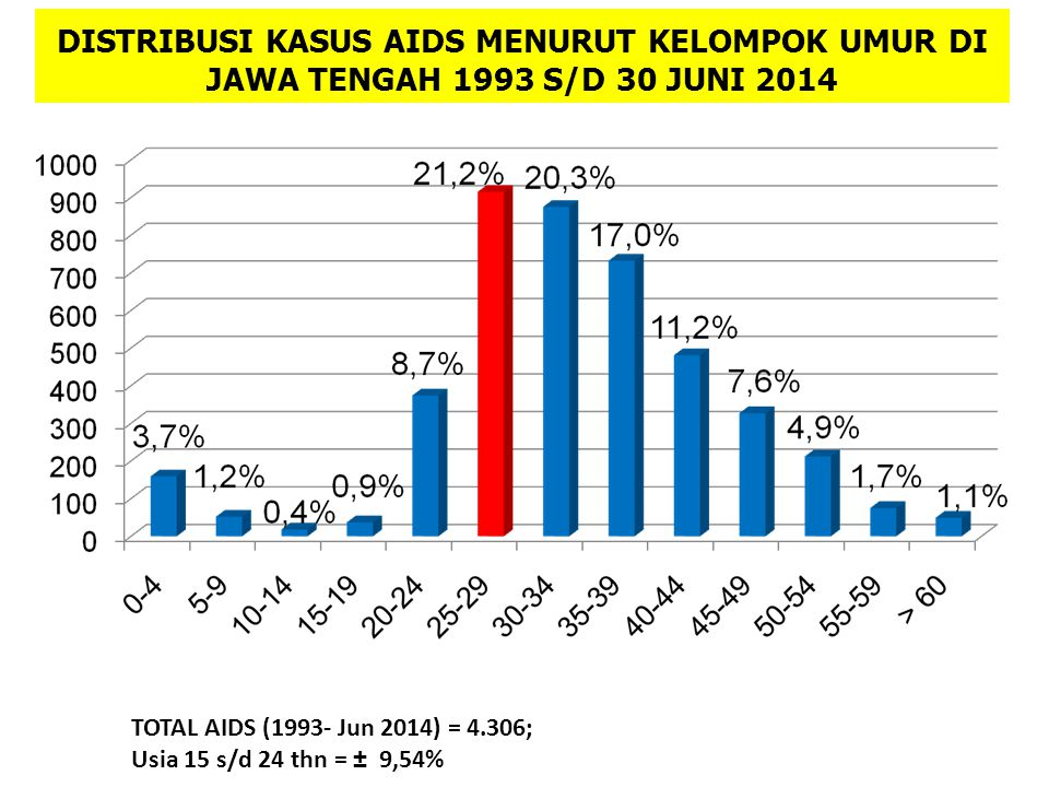 DISTRIBUSI KASUS AIDS MENURUT KELOMPOK UMUR DI JAWA TENGAH 1993 S/D 30 JUNI 2014