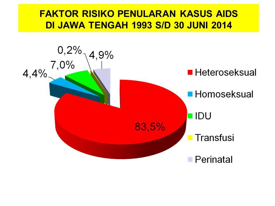 FAKTOR RISIKO PENULARAN KASUS AIDS DI JAWA TENGAH 1993 S/D 30 JUNI 2014