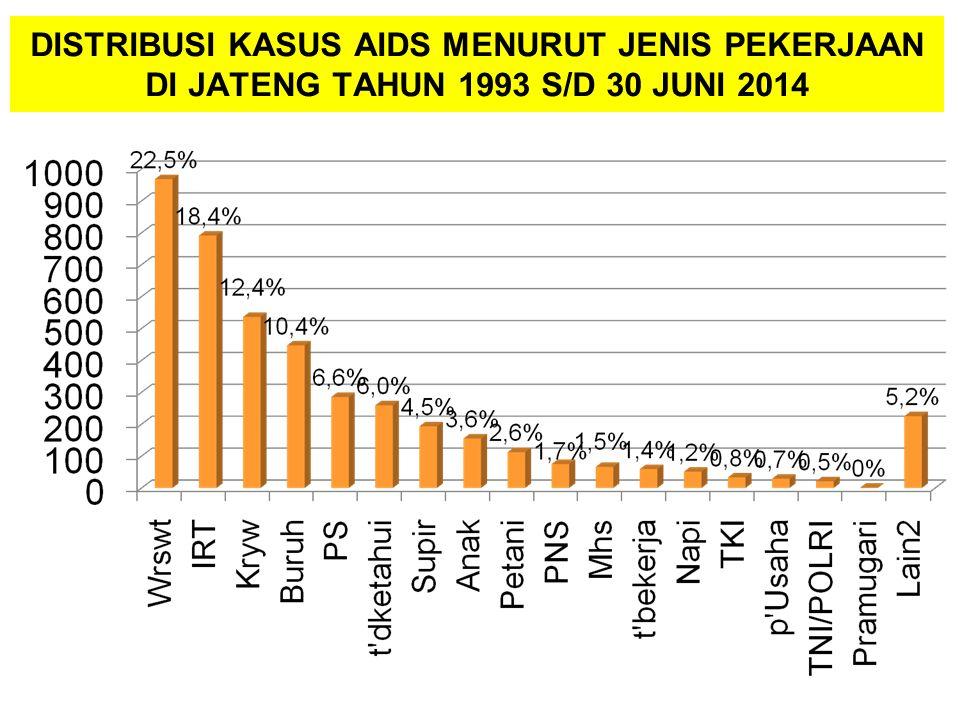 DISTRIBUSI KASUS AIDS MENURUT JENIS PEKERJAAN DI JATENG TAHUN 1993 S/D 30 JUNI 2014