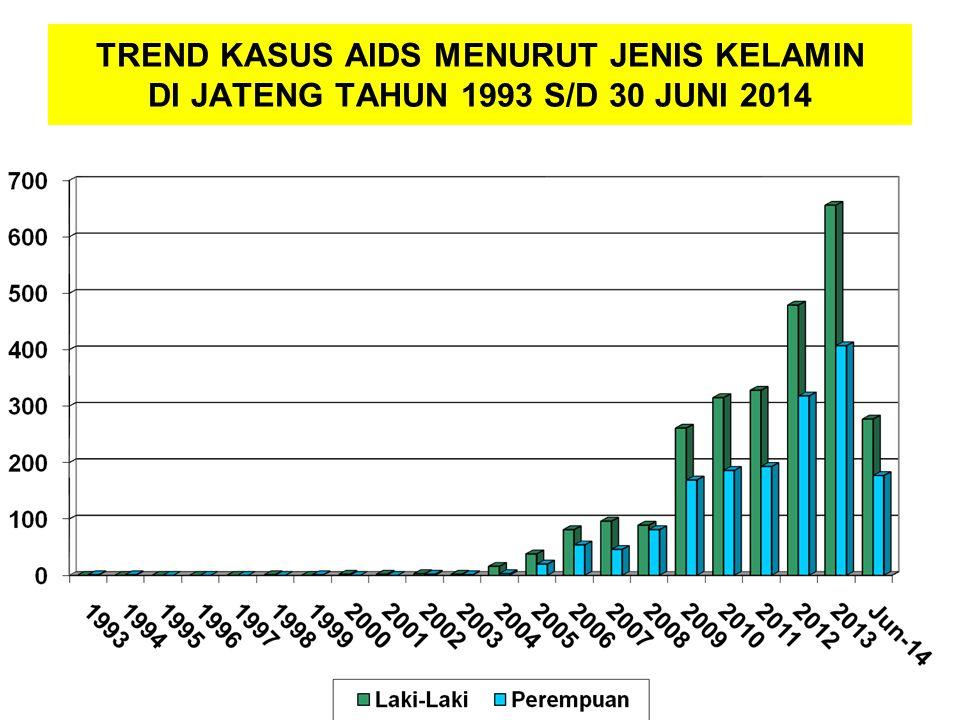 TREND KASUS AIDS MENURUT JENIS KELAMIN DI JATENG TAHUN 1993 S/D 30 JUNI 2014