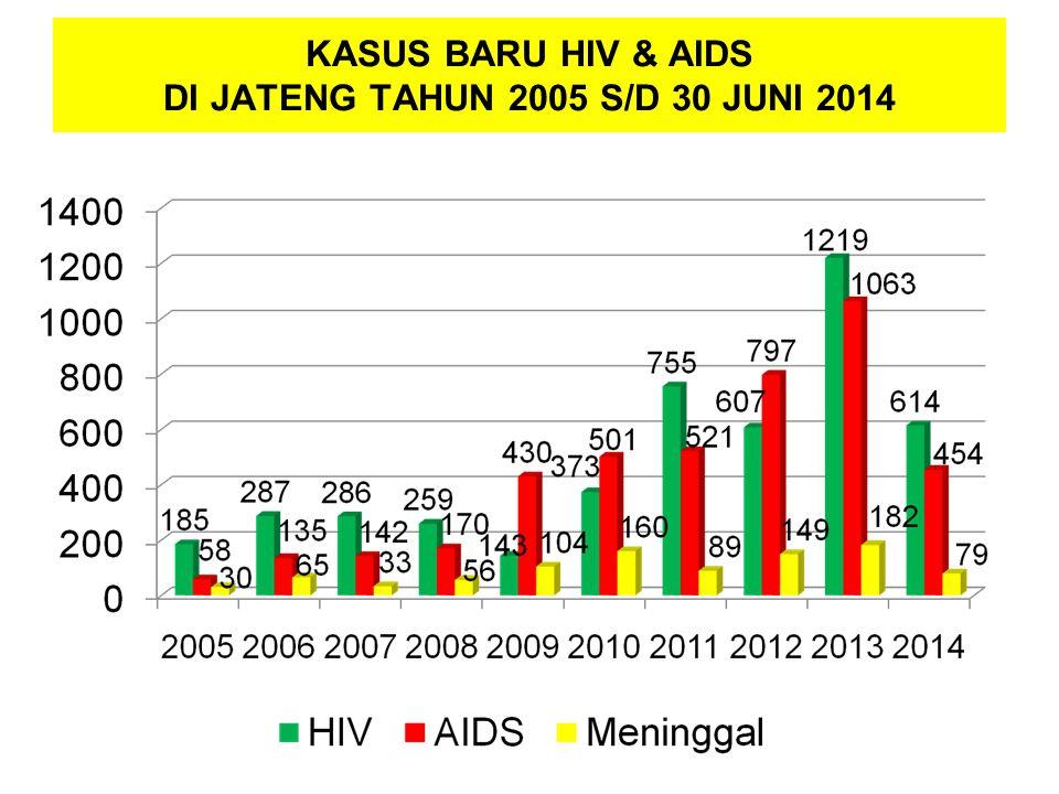 KASUS BARU HIV & AIDS DI JATENG TAHUN 2005 S/D 30 JUNI 2014