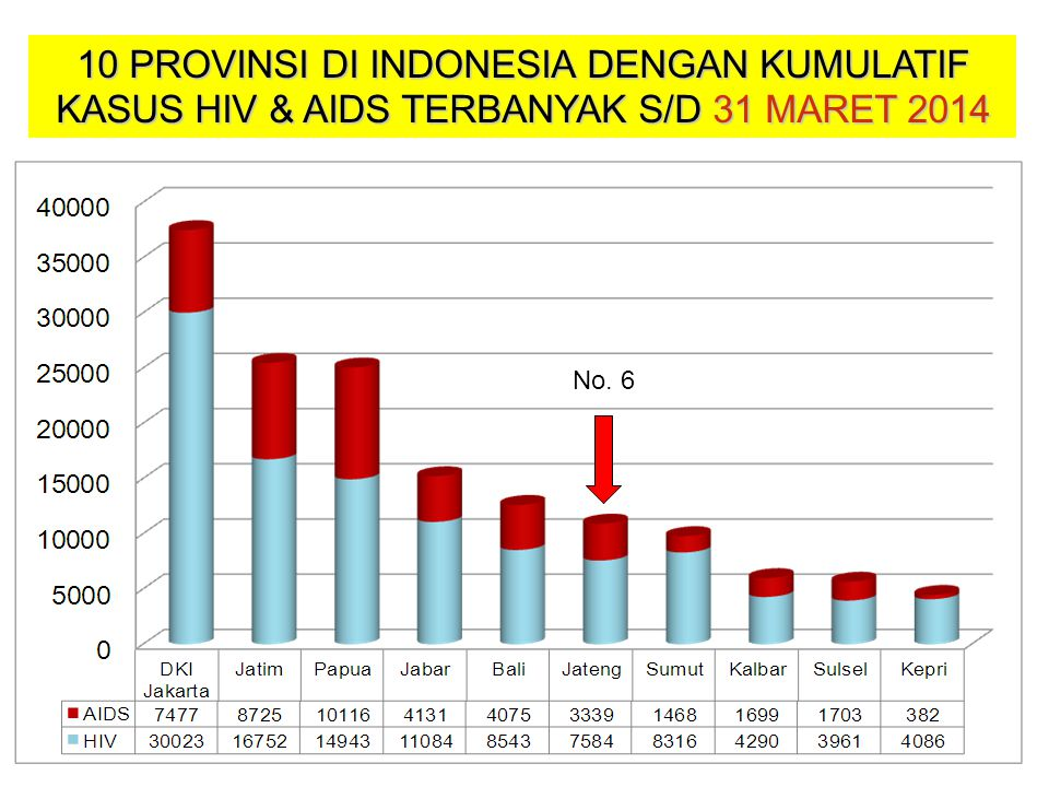 10 PROVINSI DI INDONESIA DENGAN KUMULATIF KASUS HIV & AIDS TERBANYAK S/D 31 MARET 2014