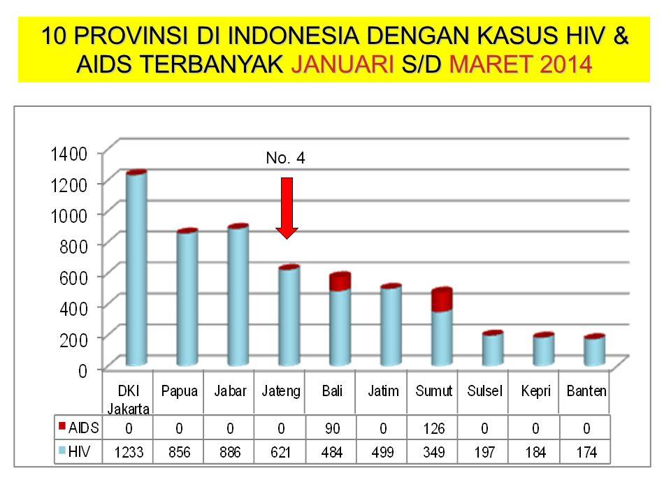 10 PROVINSI DI INDONESIA DENGAN KASUS HIV & AIDS TERBANYAK JANUARI S/D MARET 2014