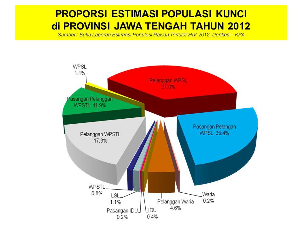 PROPORSI ESTIMASI POPULASI KUNCI