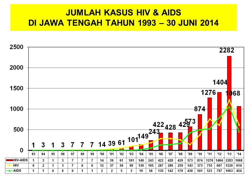 JUMLAH KASUS HIV & AIDS DI JAWA TENGAH TAHUN 1993 – 30 JUNI 2014