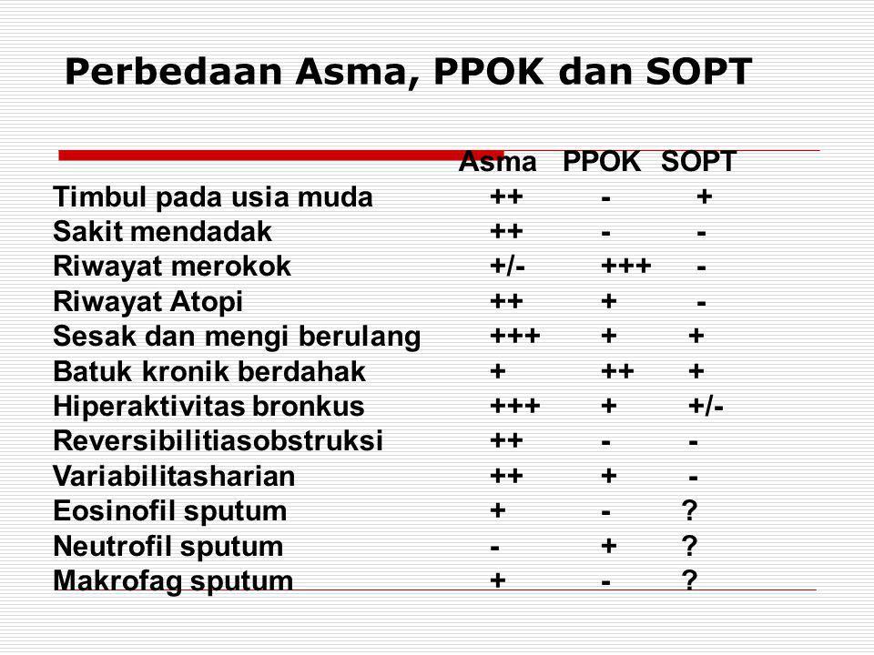 Perbedaan Asma, PPOK dan SOPT