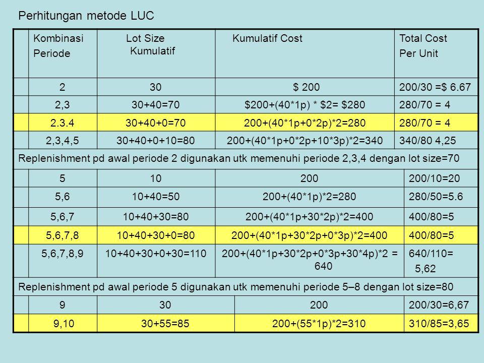 Perhitungan metode LUC