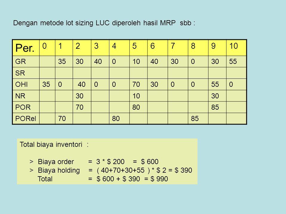 Dengan metode lot sizing LUC diperoleh hasil MRP sbb :