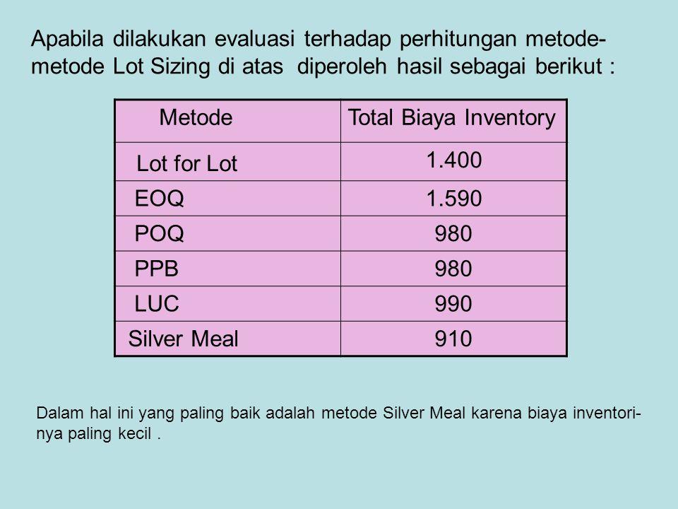 Lot for Lot Apabila dilakukan evaluasi terhadap perhitungan metode-