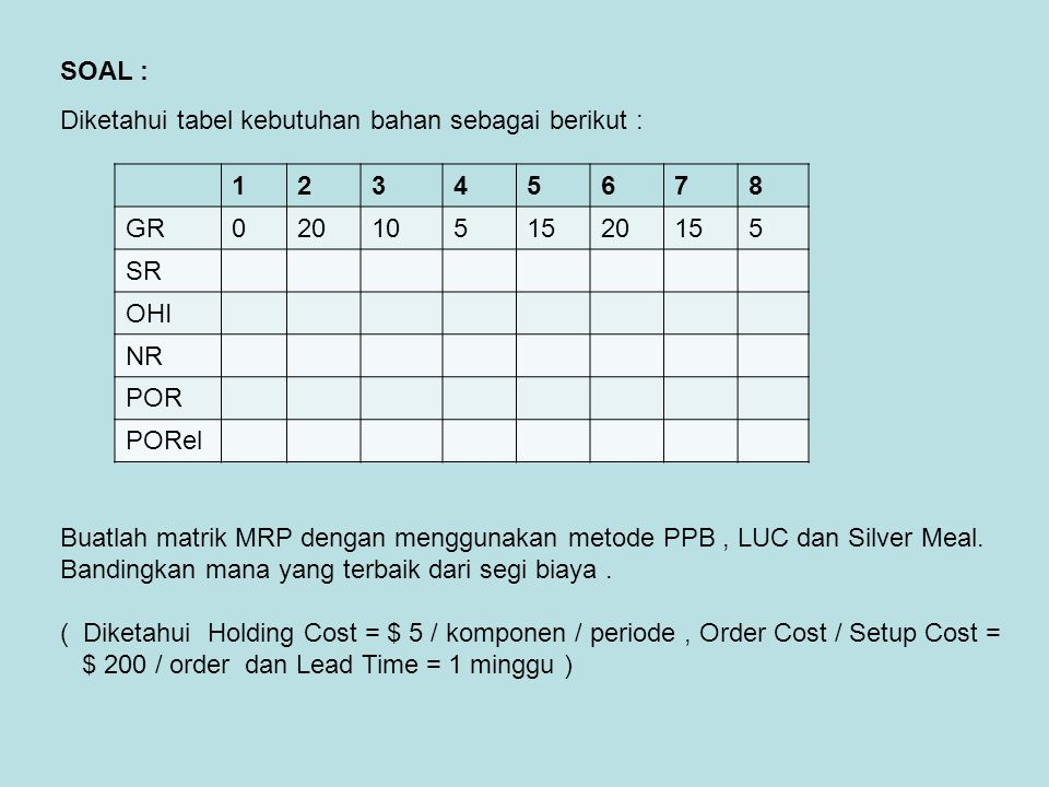 SOAL : Diketahui tabel kebutuhan bahan sebagai berikut : 1. 2. 3. 4. 5. 6. 7. 8. GR. 20. 10.