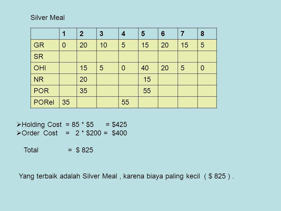 Silver Meal 1. 2. 3. 4. 5. 6. 7. 8. GR. 20. 10. 15. SR. OHI. 40. NR. POR. 35. 55.