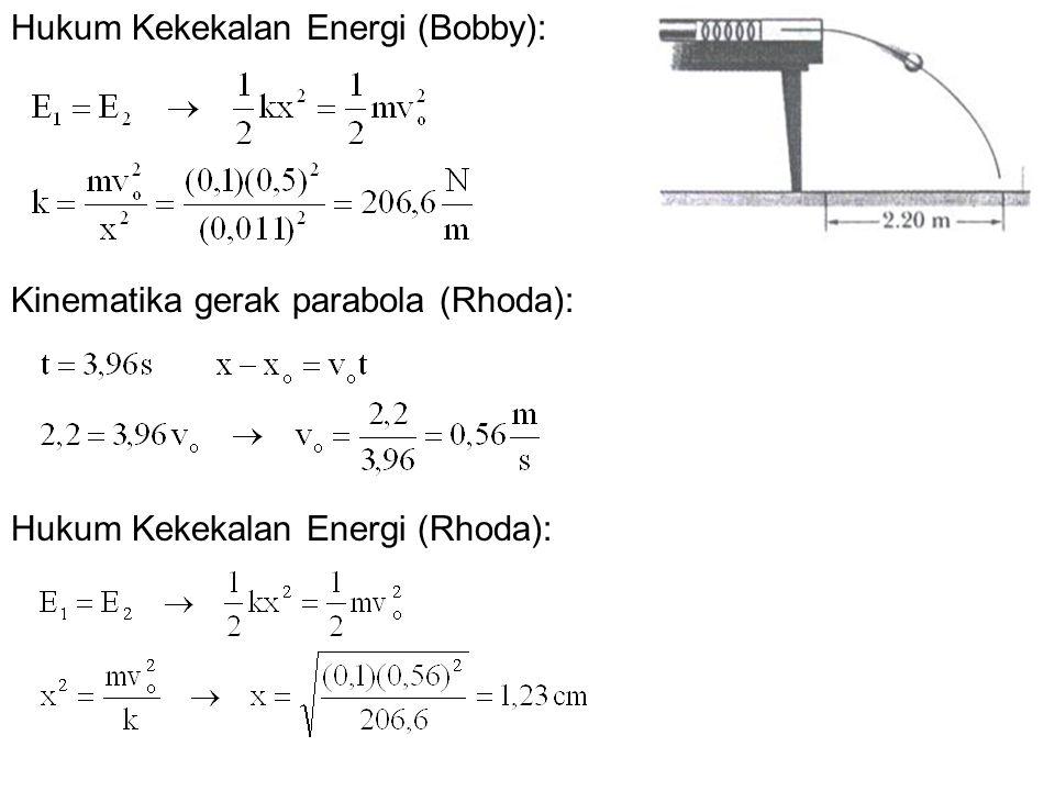 Hukum Kekekalan Energi (Bobby):