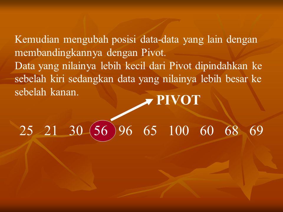 Kemudian mengubah posisi data-data yang lain dengan membandingkannya dengan Pivot.