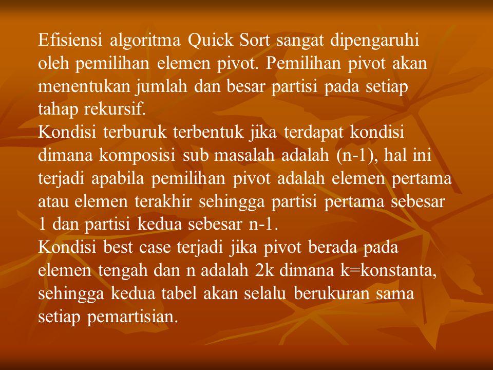 Efisiensi algoritma Quick Sort sangat dipengaruhi oleh pemilihan elemen pivot. Pemilihan pivot akan menentukan jumlah dan besar partisi pada setiap tahap rekursif.