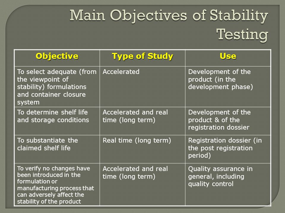 Main Objectives of Stability Testing