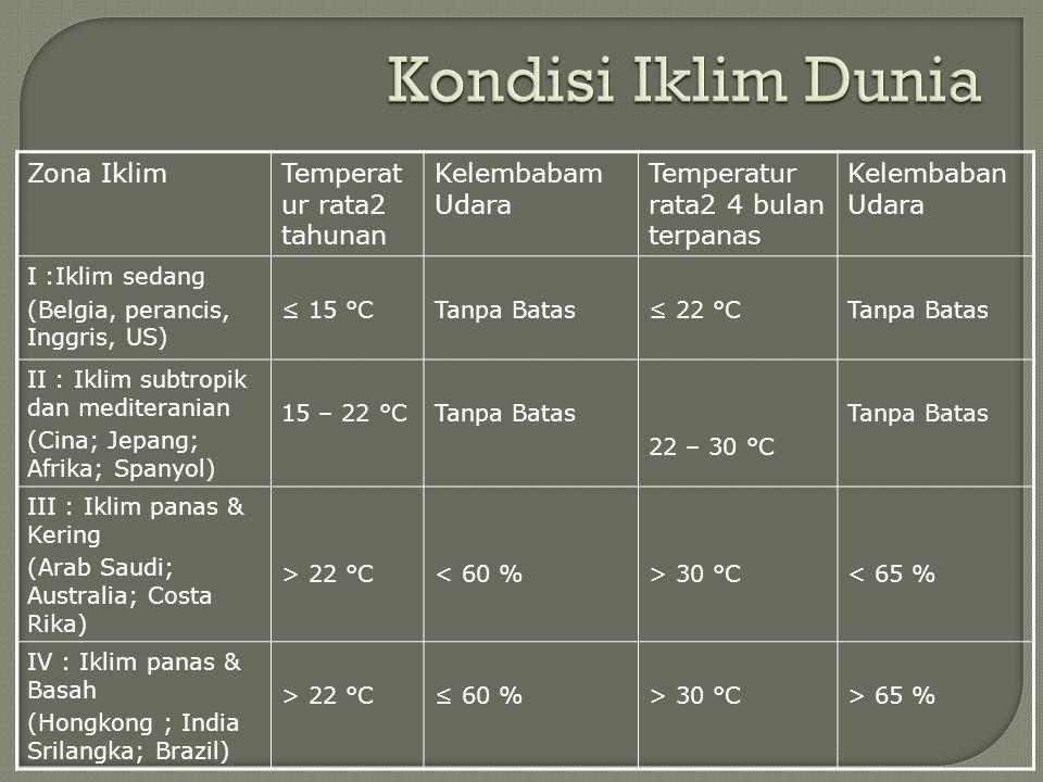 Kondisi Iklim Dunia Zona Iklim Temperatur rata2 tahunan