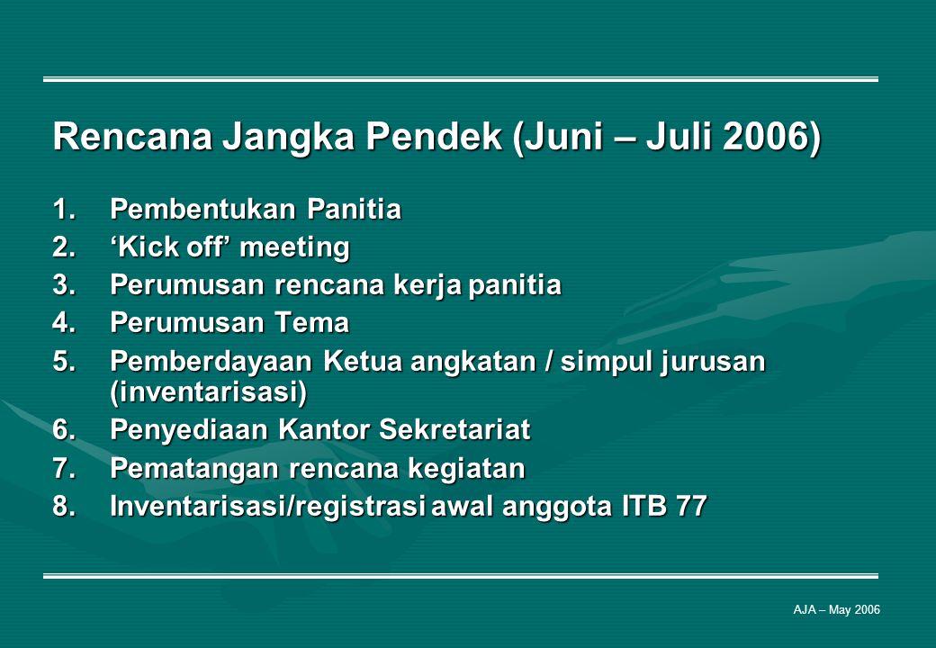 Rencana Jangka Pendek (Juni – Juli 2006)