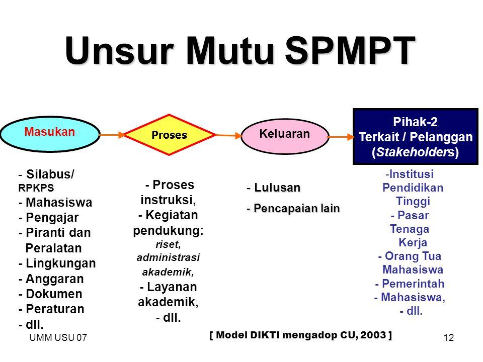 Unsur Mutu SPMPT Pihak-2 Terkait / Pelanggan (Stakeholders)