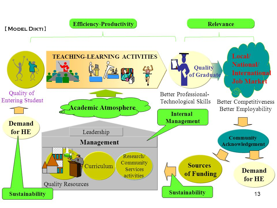 TEACHING-LEARNING ACTIVITIES Efficiency-Productivity