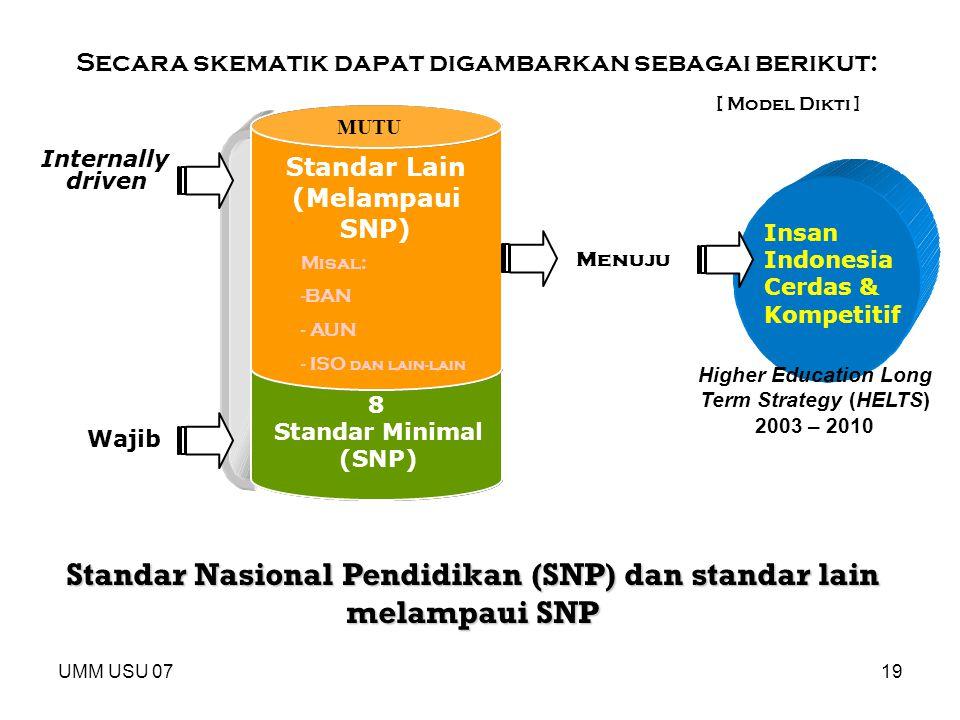 Standar Nasional Pendidikan (SNP) dan standar lain melampaui SNP