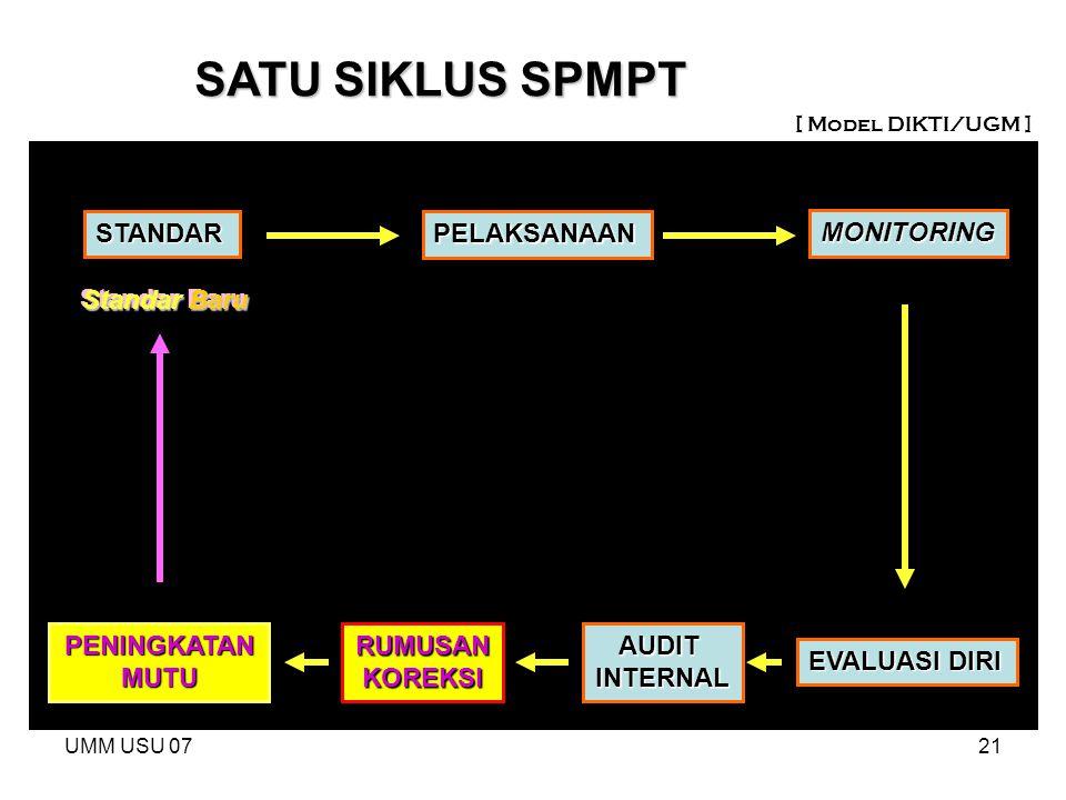 SATU SIKLUS SPMPT STANDAR PELAKSANAAN MONITORING Standar Baru
