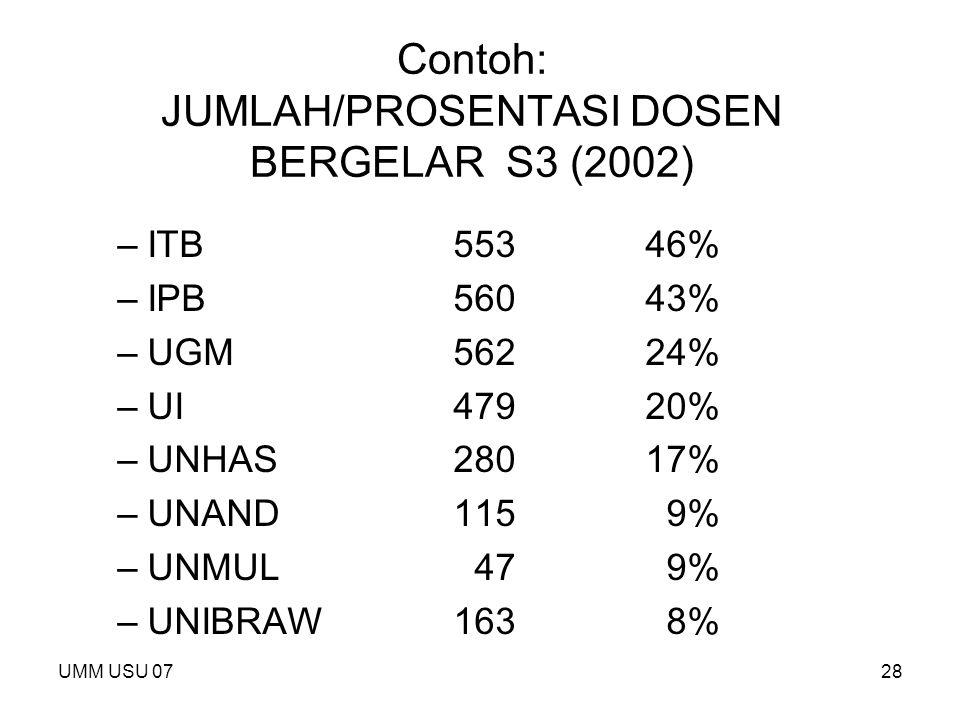 Contoh: JUMLAH/PROSENTASI DOSEN BERGELAR S3 (2002)