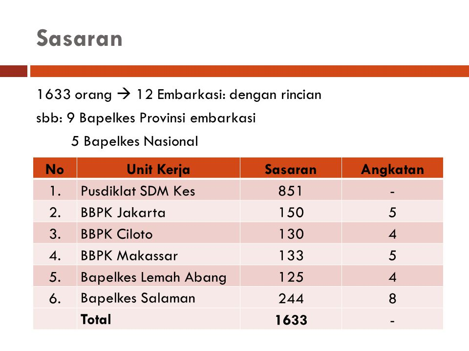 Sasaran 1633 orang  12 Embarkasi: dengan rincian sbb: 9 Bapelkes Provinsi embarkasi 5 Bapelkes Nasional
