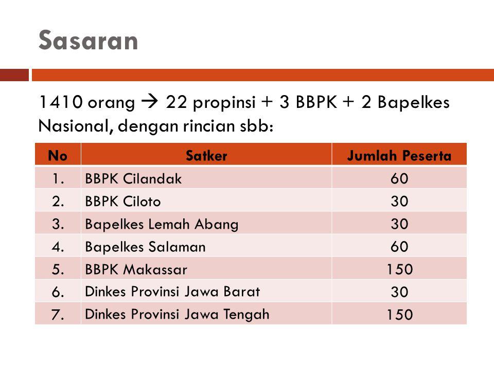 Sasaran 1410 orang  22 propinsi + 3 BBPK + 2 Bapelkes Nasional, dengan rincian sbb: No. Satker.