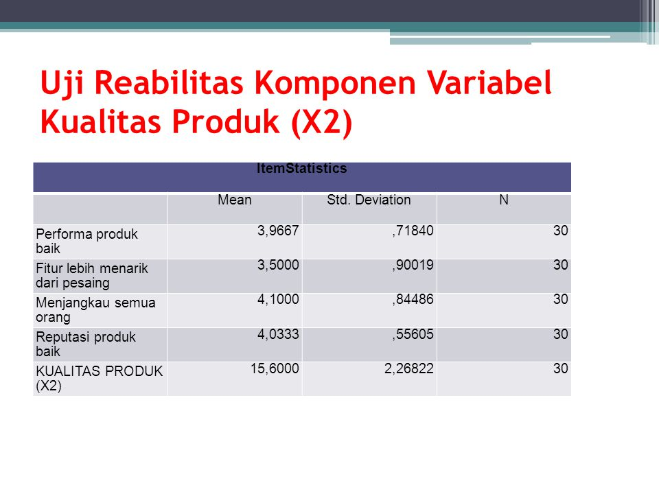 Uji Reabilitas Komponen Variabel Kualitas Produk (X2)