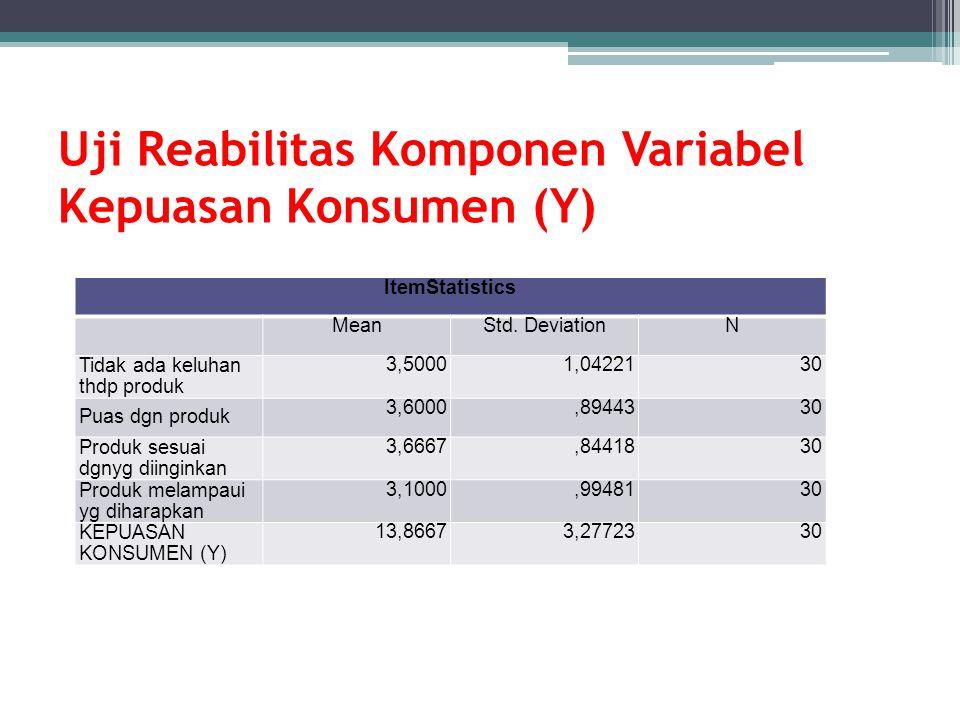 Uji Reabilitas Komponen Variabel Kepuasan Konsumen (Y)