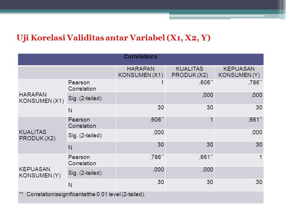 Uji Korelasi Validitas antar Variabel (X1, X2, Y)