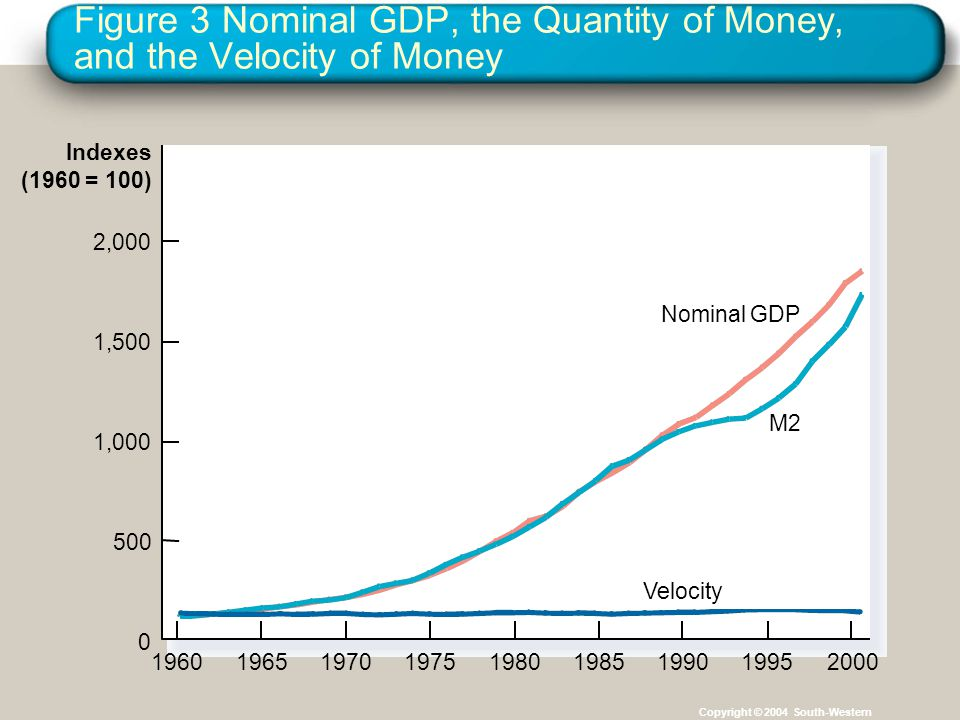 Figure 3 Nominal GDP, the Quantity of Money, and the Velocity of Money
