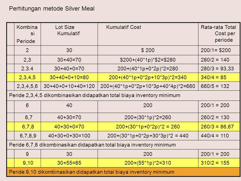 Perhitungan metode Silver Meal