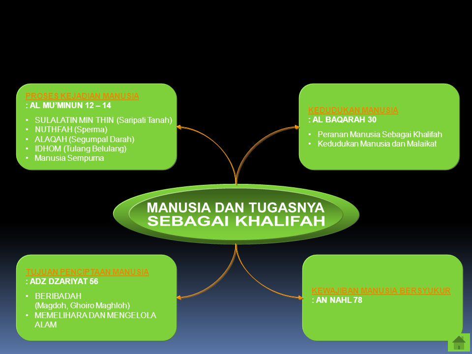 MANUSIA DAN TUGASNYA SEBAGAI KHALIFAH