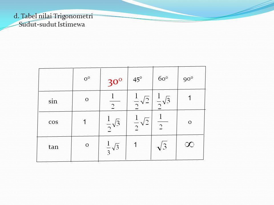 300 d. Tabel nilai Trigonometri Sudut-sudut Istimewa 00 450 600 900 1