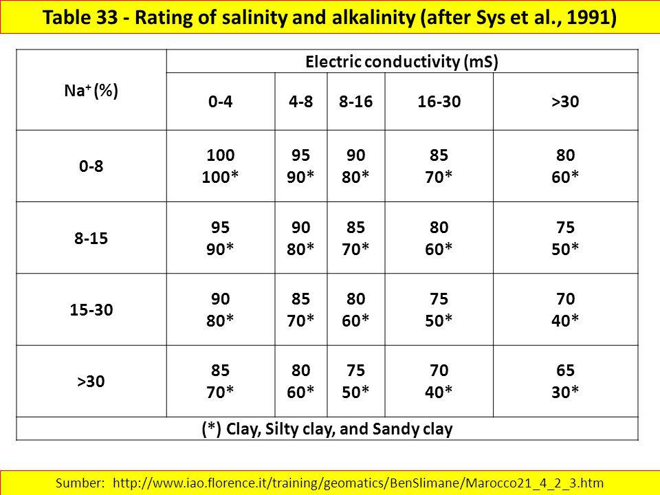 Table 33 - Rating of salinity and alkalinity (after Sys et al., 1991)