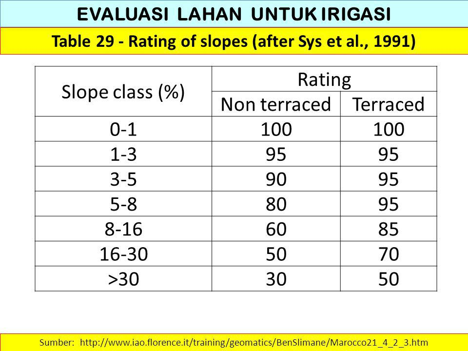 Slope class (%) Rating Non terraced Terraced 0-1 100 1-3 95 3-5 90 5-8