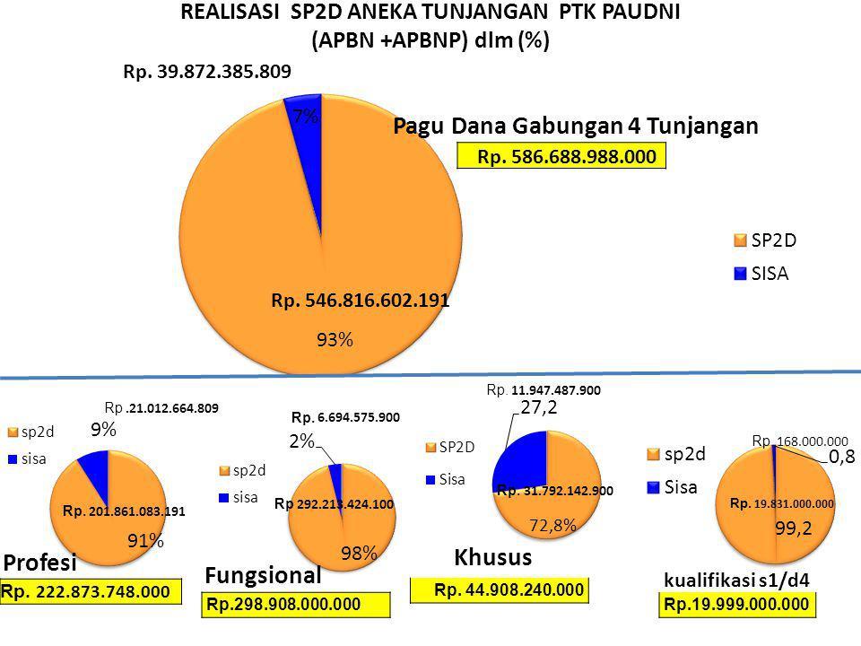 REALISASI SP2D ANEKA TUNJANGAN PTK PAUDNI (APBN +APBNP) dlm (%)
