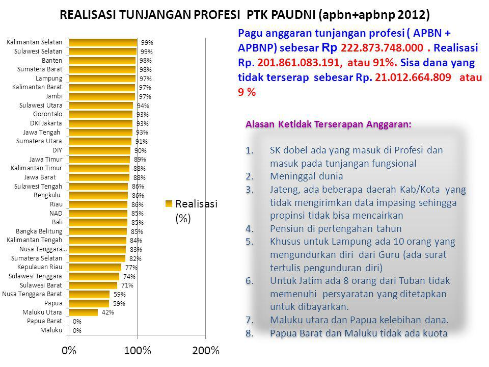 REALISASI TUNJANGAN PROFESI PTK PAUDNI (apbn+apbnp 2012)