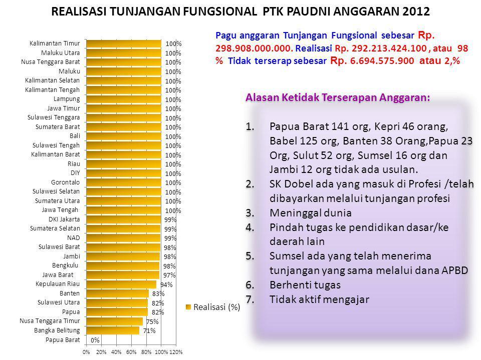 REALISASI TUNJANGAN FUNGSIONAL PTK PAUDNI ANGGARAN 2012