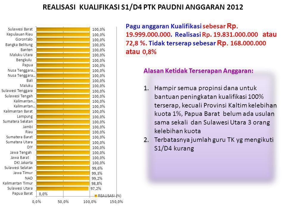 REALISASI KUALIFIKASI S1/D4 PTK PAUDNI ANGGARAN 2012