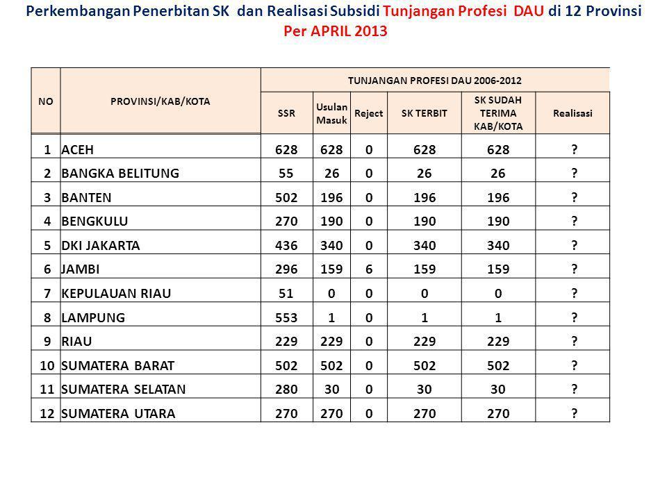 TUNJANGAN PROFESI DAU 2006-2012 SK SUDAH TERIMA KAB/KOTA