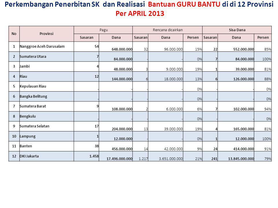 Perkembangan Penerbitan SK dan Realisasi Bantuan GURU BANTU di di 12 Provinsi Per APRIL 2013