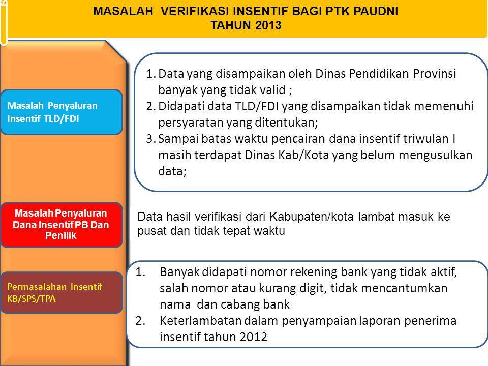 Keterlambatan dalam penyampaian laporan penerima insentif tahun 2012