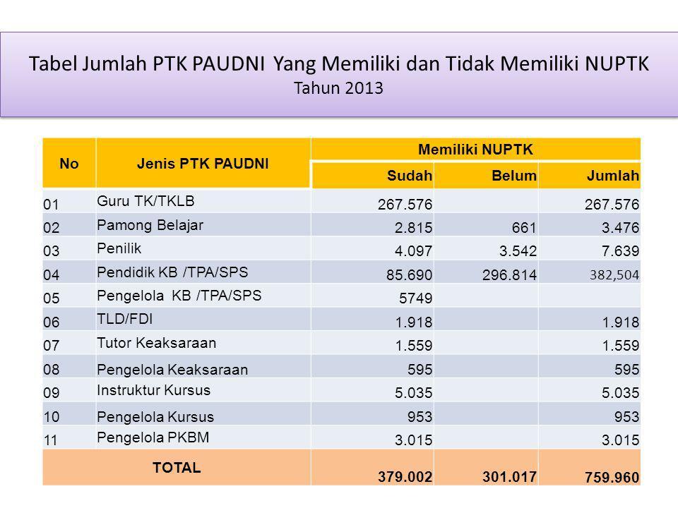 Tabel Jumlah PTK PAUDNI Yang Memiliki dan Tidak Memiliki NUPTK Tahun 2013