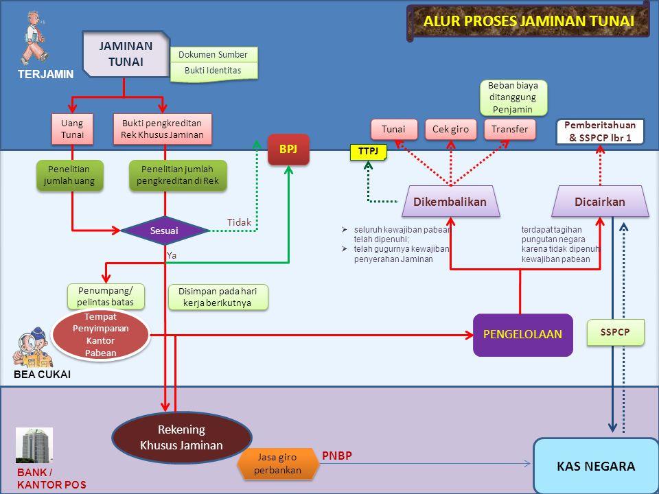 Alur Proses Jaminan Tunai Pemberitahuan & SSPCP lbr 1