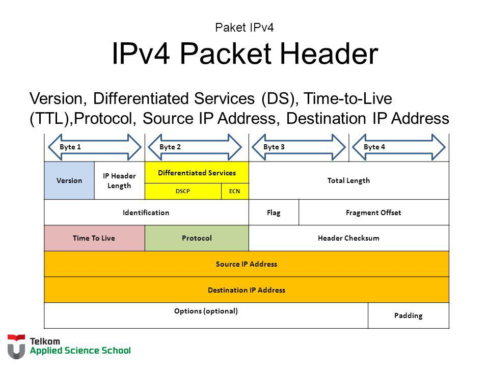 Paket IPv4 IPv4 Packet Header