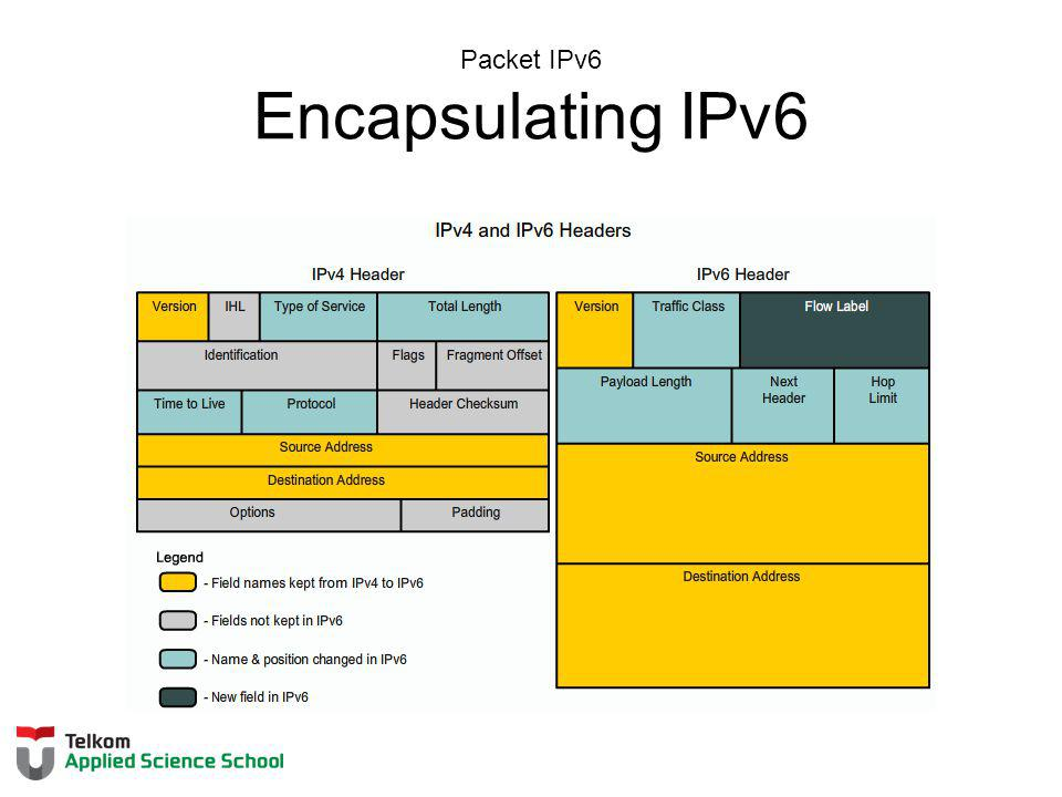 Packet IPv6 Encapsulating IPv6