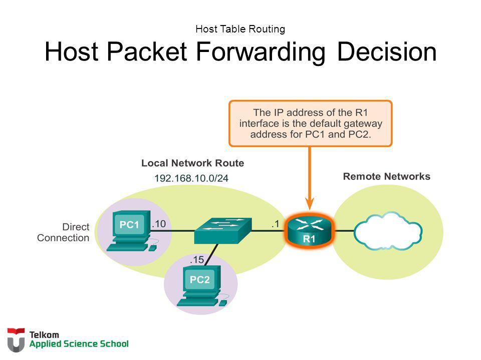 Host Table Routing Host Packet Forwarding Decision